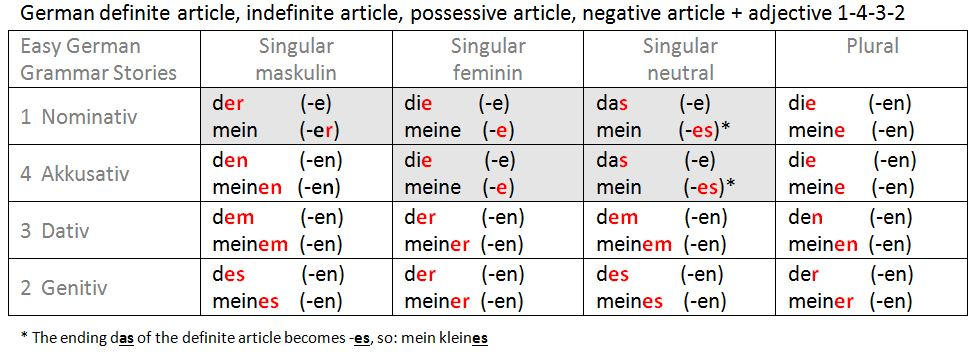 Collection of German articles explanatory images – I Learn ...   German Articles Table