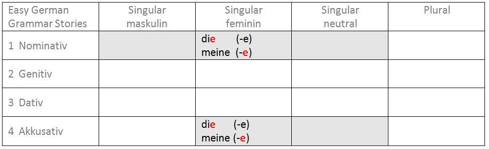 Bestimmter Und Unbestimmter Artikel Leicht Gelernt Easy German
